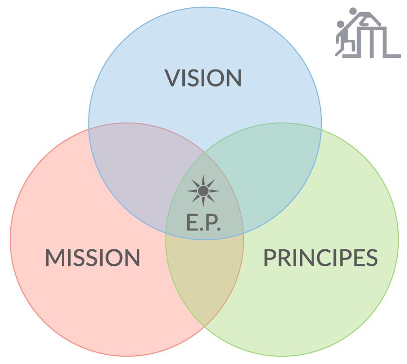 vision, mission et principes