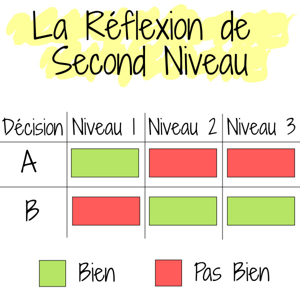 réflexion second niveau